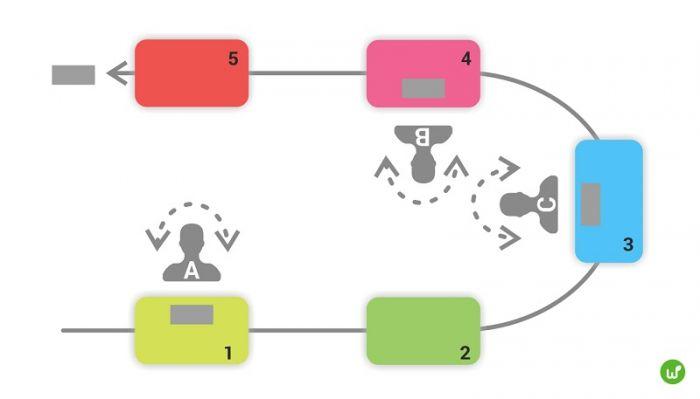 Конвейер с ячейками конвейер ленточный b