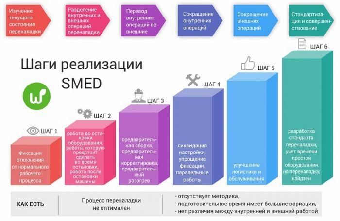 Методика реализации SMED